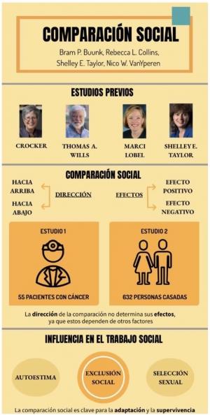 Comparación Social