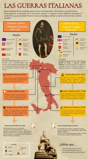 Las guerras de Italia