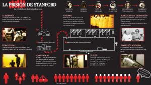 La prisión de Stanford