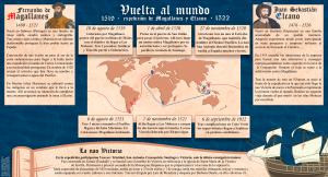 Vuelta al mundo de Magallanes y Elcano