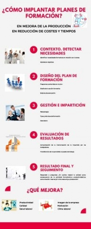 ¿Cómo implantar planes de formación?