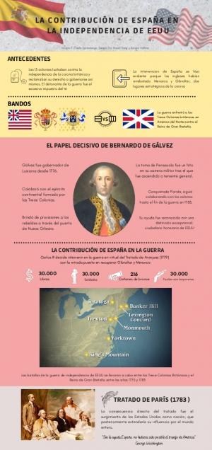 La contribución de España en la independencia de los EEUU
