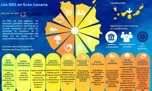 Los ODS en Gran Canaria