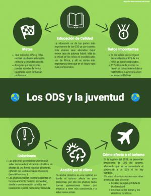 Los ODS y la juventud