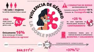 Violencia de género. La doble pandemia