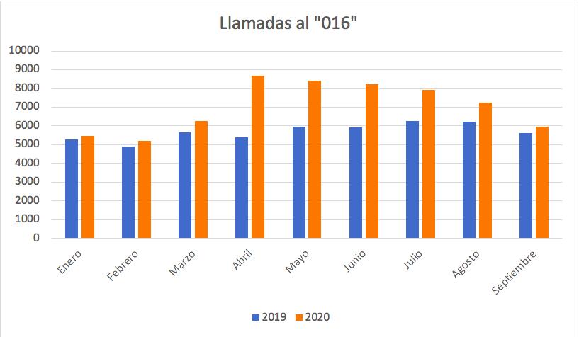 Datos obtenidos de informes de página web del Ministerio de Igualdad. / Roberto Rodríguez-Jiménez.