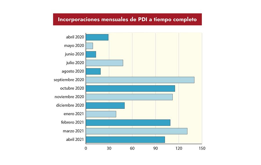 Apostando por el empleo público  de calidad: 966 plazas de PDI  a tiempo completo en el último año
