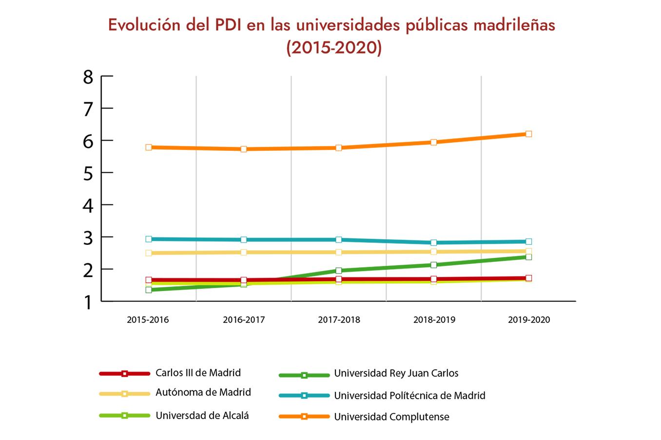 La Complutense, a la cabeza de las universidades públicas madrileñas  en PDI