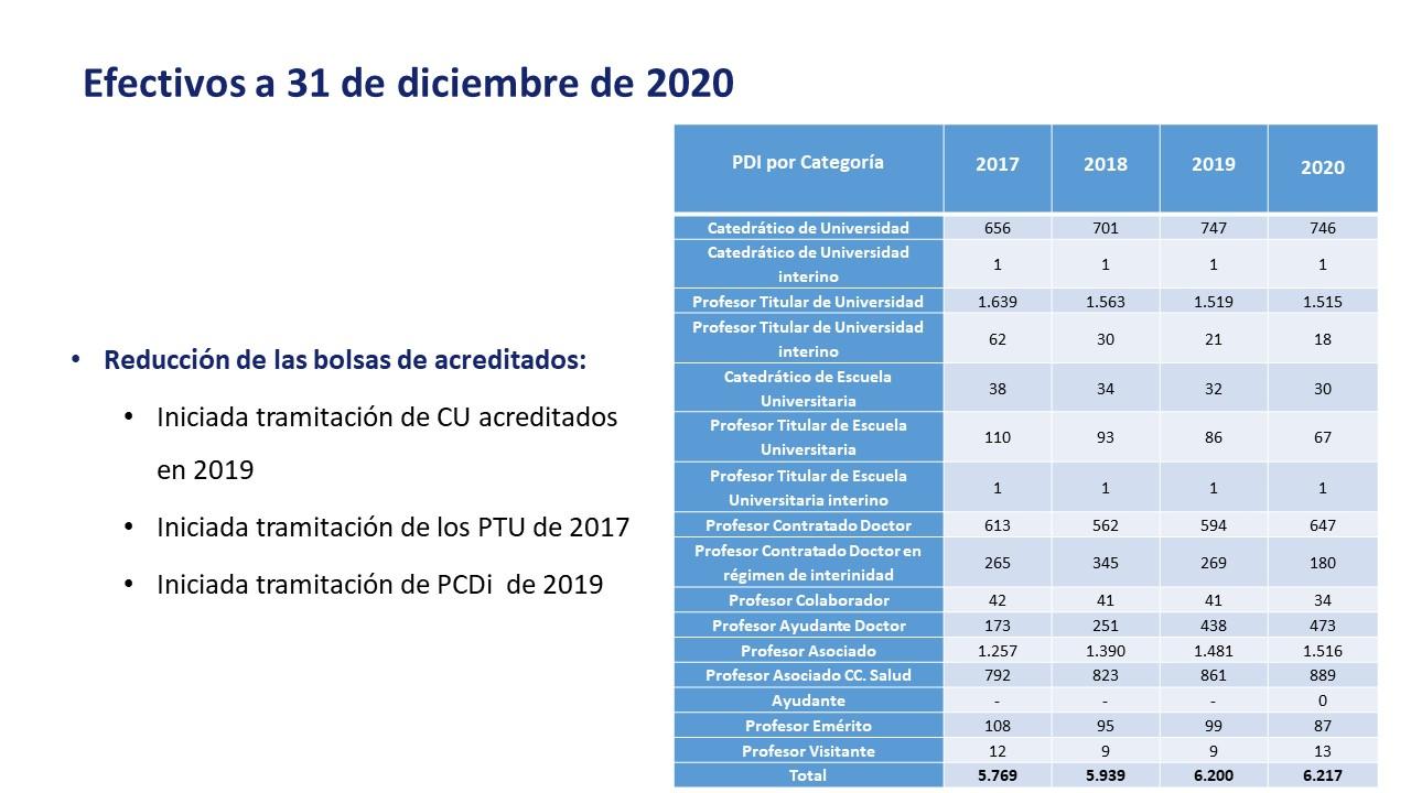 Efectivos PDI a 31 de diciembre de 2020