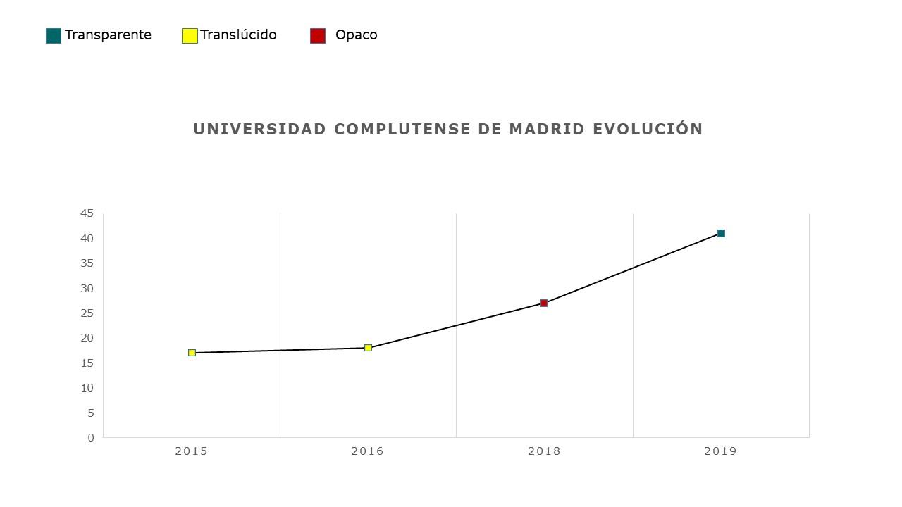 Evolución UCM informe de la fundación compromiso y transparencia