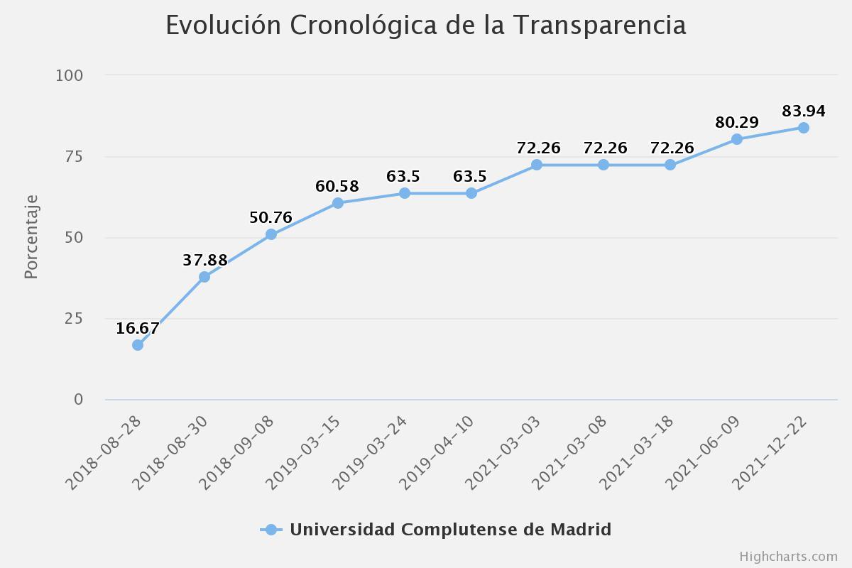 Evolución UCM informe Dyntra