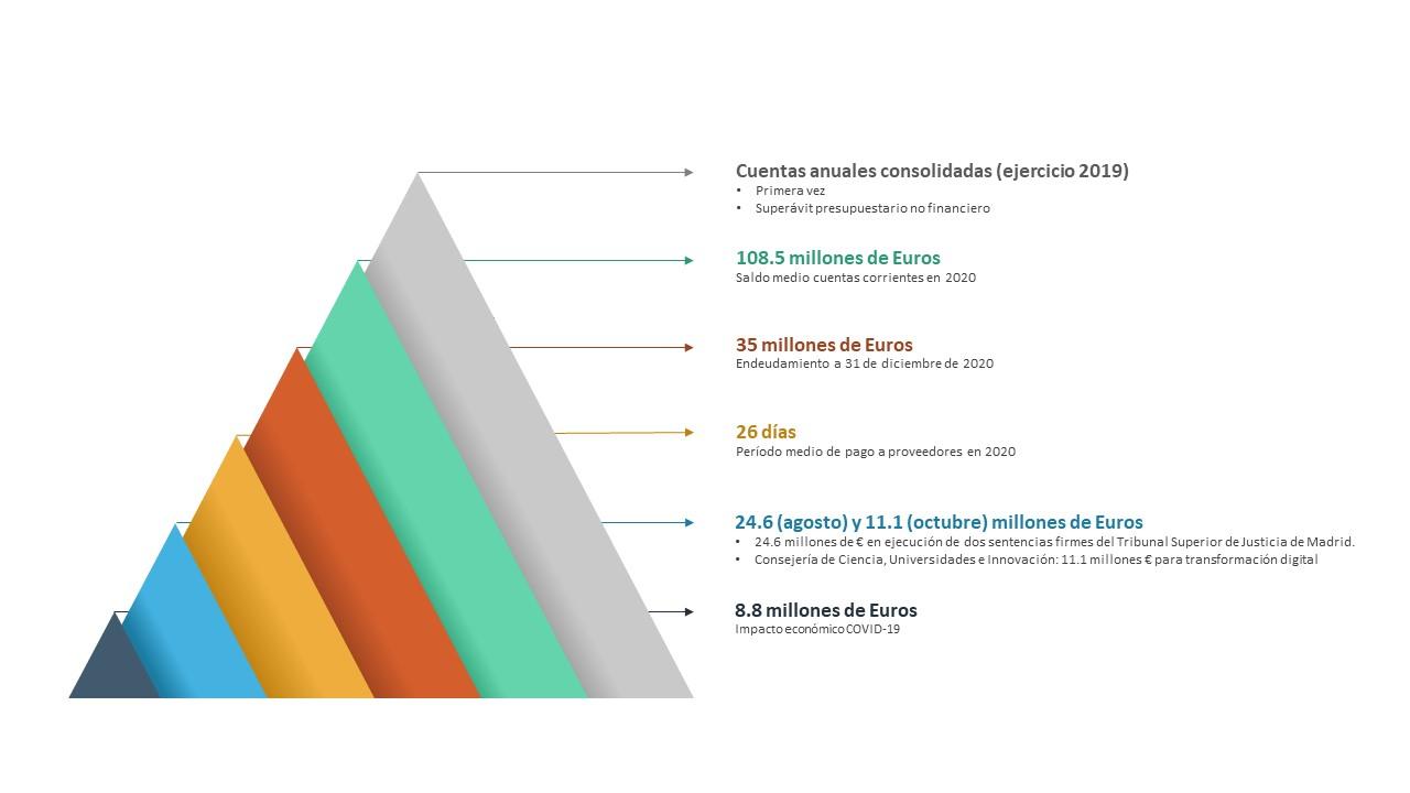 Gráfico cuentas anuales consolidadas 2019