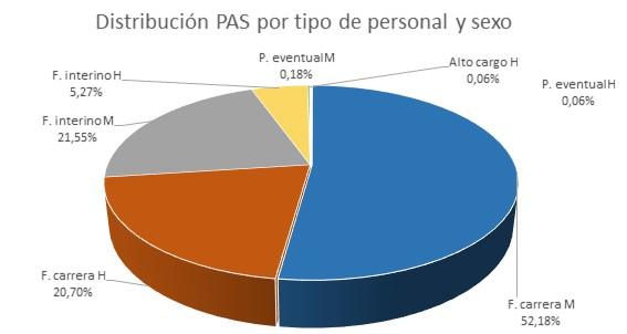 Gráfico PAS funcional por tipo de personal y sexo