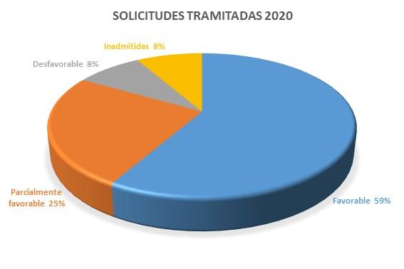 gráfico solicitudes información pública 2021