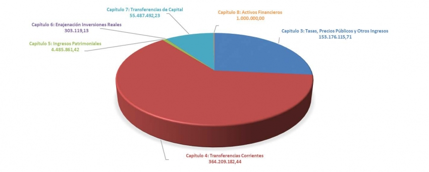 Ingresos por capítulos presupuesto ejercicio 2021