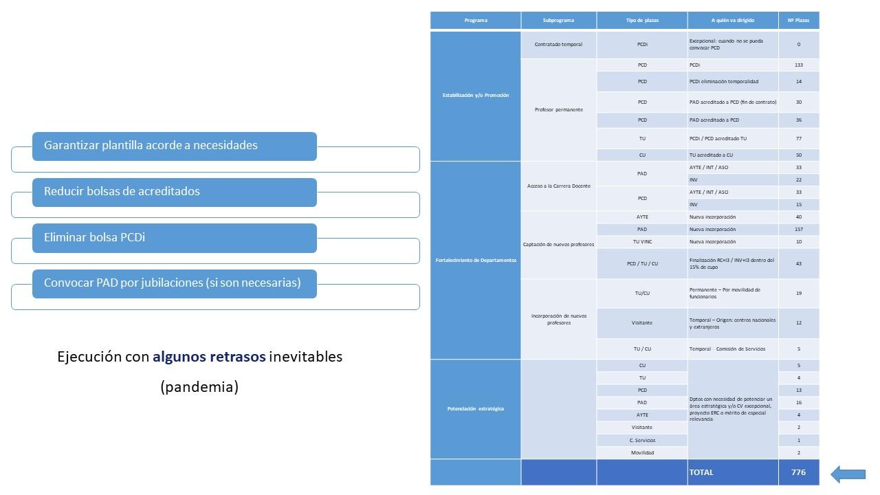 Plan actuaciones PDI 2020-2023 desglosado