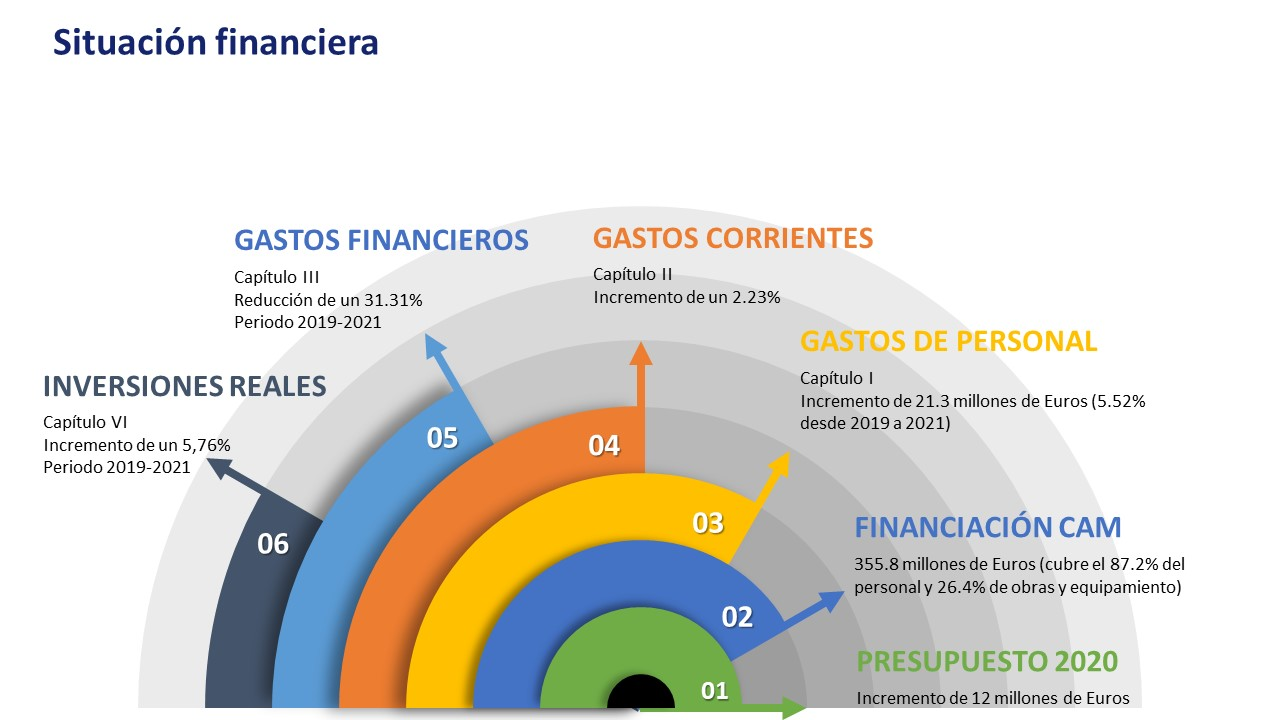situación financiera 2021